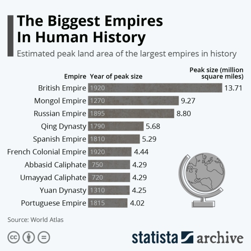Infographic: The Biggest Empires In Human History | Statista